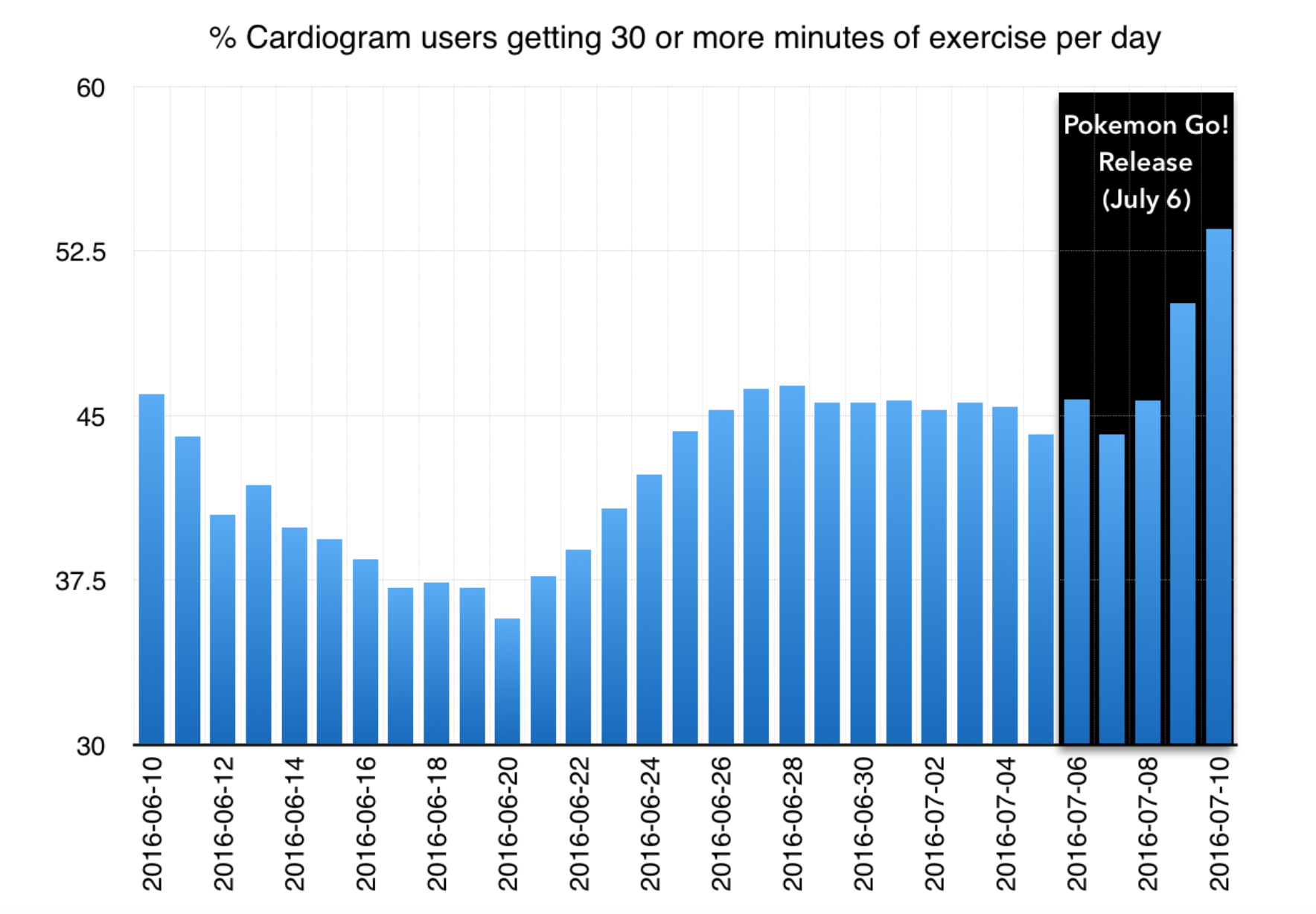 Cardiogram Users Exercise More With Release of Pokémon Go